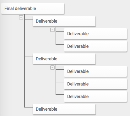 Deliverable-orientation