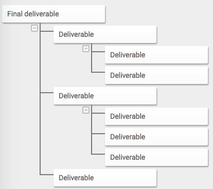 Deliverable-orientation